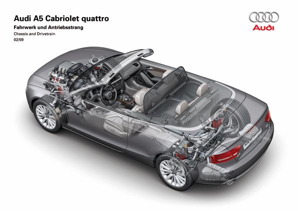 Audi A5 Cabriolet Fahrwerk und Antriebsstrang (Grafik: Audi)