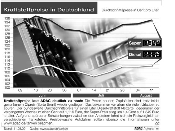 """Kraftstoffpreise laut ADAC deutlich zu hoch: Die Preise an den Zapfsäulen sind trotz leicht gesunkenem Ölpreis (Sorte Brent) wieder gestiegen. Das bekommen vor allem die vielen Urlauber zu spüren. Der bundesweite Durchschnittspreis für einen Liter Dieselkraftstoff kletterte gegenüber der vergangenen Woche um einen Cent auf 1,116 Euro, der Super-Preis stieg um 1,4 Cent auf 1,349 Euro je Liter. Aufgrund spürbarer Schwankungen zwischen den Anbietern lohnt sich ein Preisvergleich an verschiedenen Tankstellen. Preisbewusste Autofahrer sollten ebenso die Informationen unter www.adac.de/tanken beachten. Grafik: """"obs/ADAC"""""""