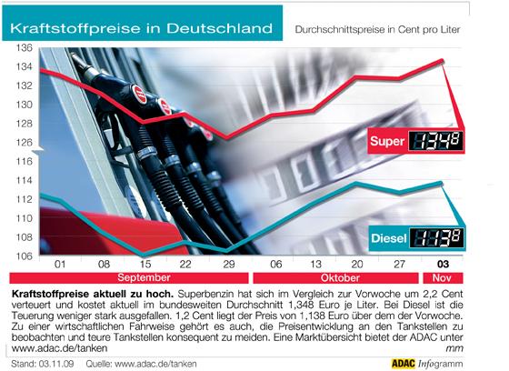 Kraftstoffpreise aktuell zu hoch. Superbenzin hat sich im Vergleich zur Vorwoche um 2,2 Cent verteuert und kostet aktuell im bundesweiten Durchschnitt 1,348 Euro je Liter. Bei Diesel ist die Teuerung weniger stark ausgefallen. 1,2 Cent liegt der Preis von 1,138 Euro über dem der Vorwoche. Zu einer wirtschaftlichen Fahrweise gehört es auch, die Preisentwicklung an den Tankstellen zu beobachten und teure Tankstellen konsequent zu meiden. Eine Marktübersicht bietet der ADAC unter www.adac.de/tanken. (Abbildung: obs/ADAC)