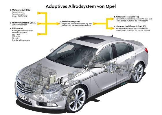 Grafik adaptives Allradsystem (Foto: Opel)