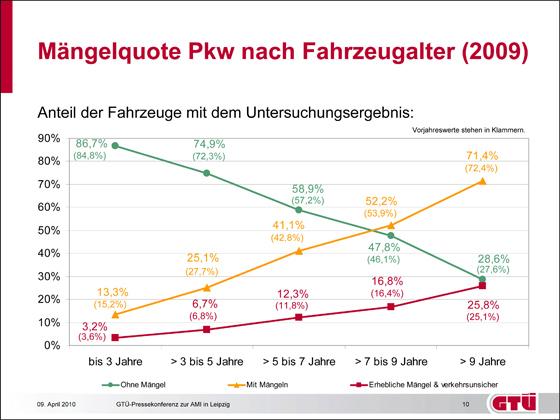 Mängelquote Pkw nach Fahrzeugalter (2009): Anteil der Fahrzeuge mit dem Untersuchungsergebnis (Grafik: GTÜ)
