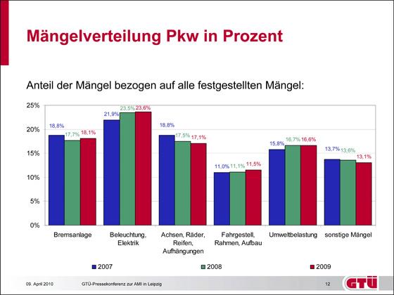 Mängelverteilung Pkw in Prozent: Anteil der Mängel bezogen auf alle festgestellten Mängel (Grafik: GTÜ)