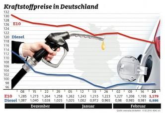 Kraftstoffpreise im Wochenvergleich. (Grafik: ADAC)
