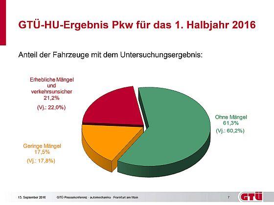 GTÜ-Mängelquote Pkw für das 1. Halbjahr 2016 · Grafik: Kröner/GTÜ