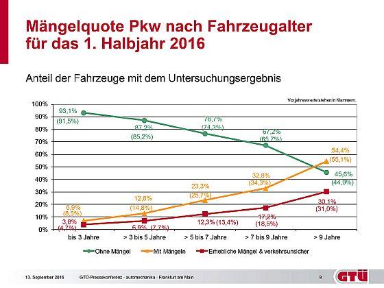 Verteilung und Anzahl der Einzelmängel Pkw für das 1. Halbjahr 2016 · Grafik: Kröner/GTÜ